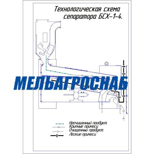 МЕЛЬНИЧНО-ЭЛЕВАТОРНОЕ ОБОРУДОВАНИЕ - Сепаратор БСХ-1-4