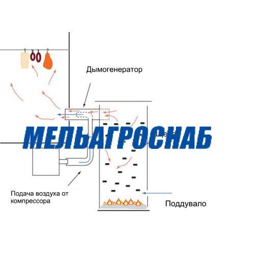 МЯСОПЕРЕРАБАТЫВАЮЩЕЕ ОБОРУДОВАНИЕ - Дымогенератор Я5-ФКЕ
